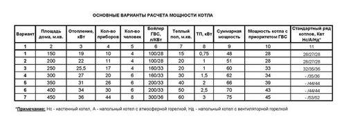 Как расчитать отопление частного дома: основные расчетные зависимости
