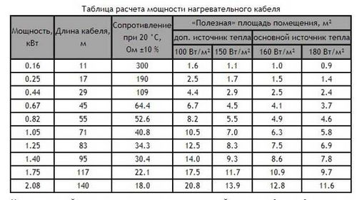 Как рассчитать мощность теплого пола на квадратный метр