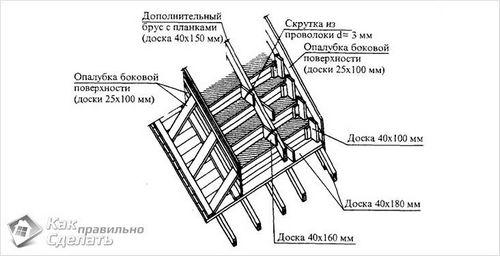 Как сделать бетонное крыльцо - пошаговая инструкция