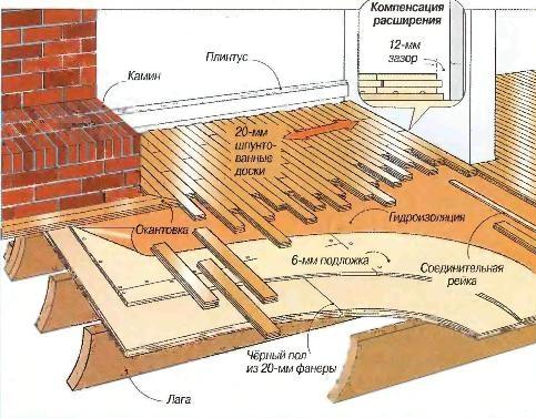 Как сделать деревянный пол практичным и долговечным?