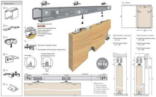 Как сделать двери для шкафа-купе своими руками: пошаговая инструкция с чертежами и фото