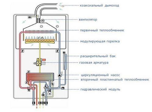 Как сделать отопление в бане своими руками: схемы (фото и видео)