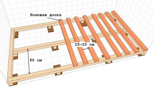 Как сделать укладку пола на лаги — 3 вариaнта: на бетонное, деревянное и земляное основание