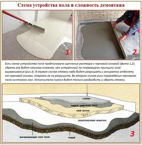 Как убрать наливной пол: способы, схемы и правила демонтажа