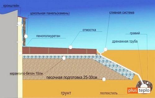 Как утеплить фундамент снаружи и какой утеплитель лучше?