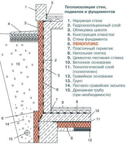 Как утеплить пенопластом фундамент правильно