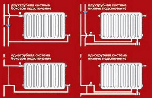 Как выбрать биметаллические радиаторы отопления для квартиры: как правильно выбрать