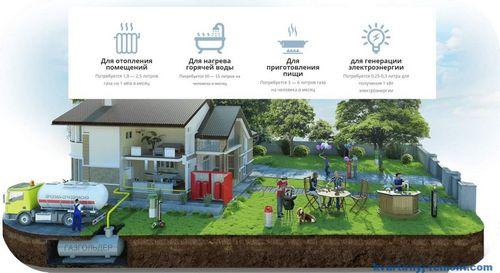 Как выбрать газгольдер для частного дома