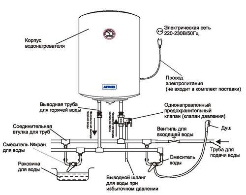 Как выбрать электрический накопительный водонагреватель?