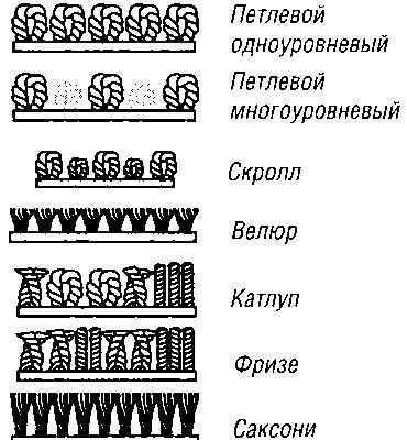 Как выбрать ковролин для различных помещений?