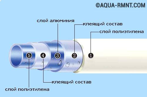 Какие трубы для водяного теплого пола лучше использовать - разбор вариантов