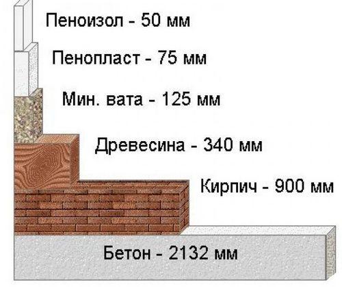 Какой лучше утеплитель для стен: характеристики материалов