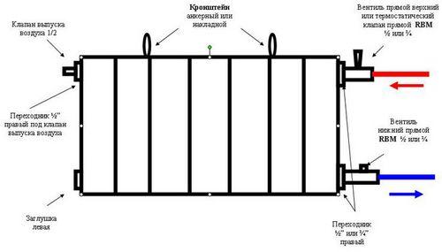 Какой радиатор отопления выбрать: плюсы и минусы видов