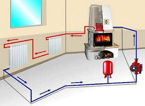Камин для отопления загородного дома: печь камин с воздуховодами, на дровах, можно ли отопить дом камином, воздушное отопление, обогревает ли камин