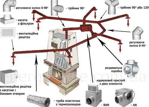 Камин с воздушным отоплением - преимущества комбинированной системы, особенности устройства воздухоотводных каналов, фото и видео примеры