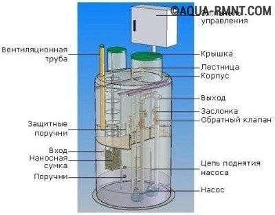 Канализационная насосная станция: виды, устройство, монтажные особенности