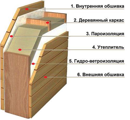 Каркасно-щитовые бани под ключ: как выбрать?