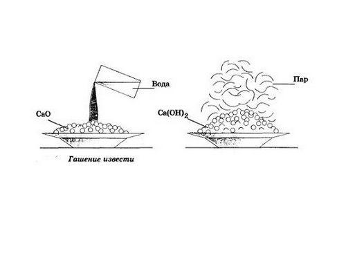 Кладочная смесь для печей: характеристики и способы приготовления