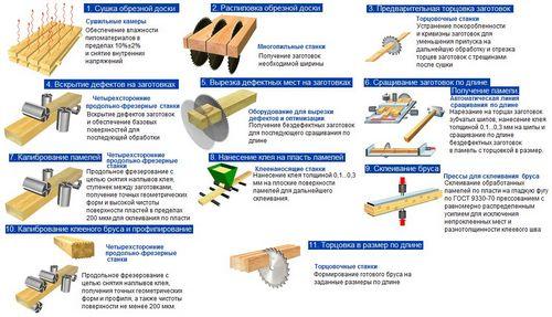 Клееный брус : технология изготовления, сечение (150х150, 200х200, 100х100), размеры и коэффициент теплопроводности