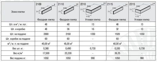 Клинкерная плитка для фасада: виды, производители, монтаж