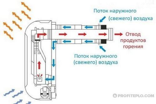 Коаксиальный дымоход: правила и принципы монтажа – 10 фото и 1 видео
