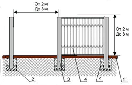 Кованые заборы своими руками: изготовление и установка