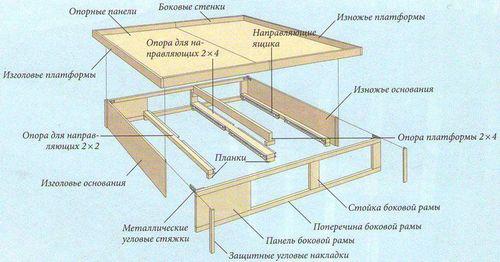 Кровать с выдвижными ящиками своими руками: монтаж