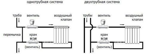 Ленинградская система отопления: схема, варианты разводки труб, фотографии  видео