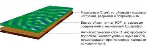 Линолеум мармолеум: что это такое, отзывы, укладка с фото