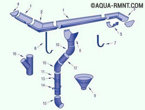 Ливневая канализация своими руками - расчеты, устройство и монтаж