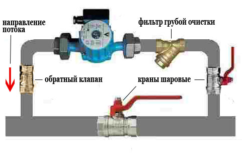 Монтаж циркуляционного насоса в системе отопления из металлопластика | Видео