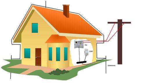Монтаж заземления бытовой линии в частном доме: этапы работ