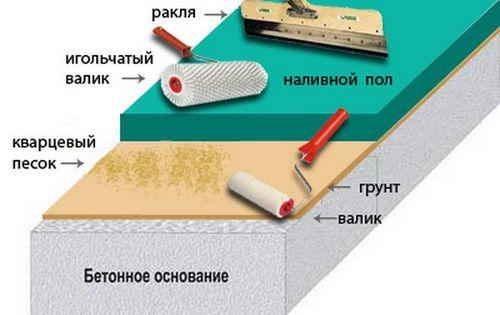 Наливные эпоксидные полы: технология заливки материала