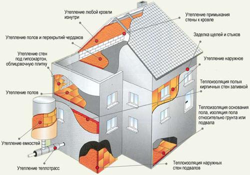 Наружное и внутреннее утепление дома своими руками: несколько советов
