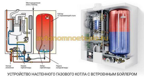 Настенные газовые котлы с встроенным бойлером-накопителем