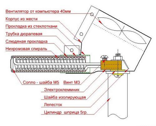 Несколько способов сделать строительный фен