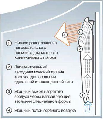 Обогреватели, работающие от электричества