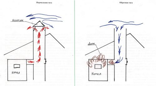 Обратная тяга в дымоходе: что делать, как проверить и увеличить вытяжку, как сделать стабилизатор своими руками по чертежам и видео