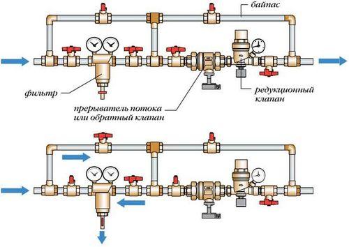 Обратный клапан для отопления: схема подключения и технические параметры