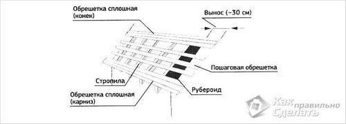 Обрешетка крыши своими руками - выполнение крышной обрешетки