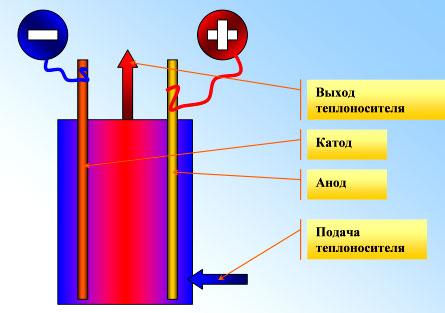 Общие особенности электрокотлов