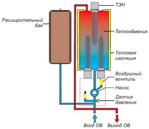 Общие принципы установки электрокотла