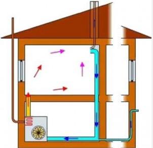 Особенности обогрева помещений воздухом