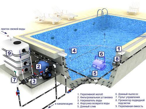 Особенности проектирования и создания комнаты с бассейном, видео