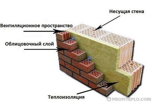 Особенности утепления кирпичного дома изнутри