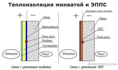 Уиепление стены с обеих сторон