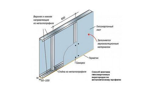Отделка балкона гипсокартоном своими руками (фото и видео)