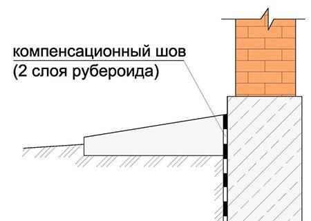 Отмостка вокруг дома из тротуарной плитки: как сделать своими руками