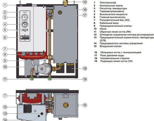 Отопление на даче электричеством - основные виды систем обогрева, фото и видео римеры