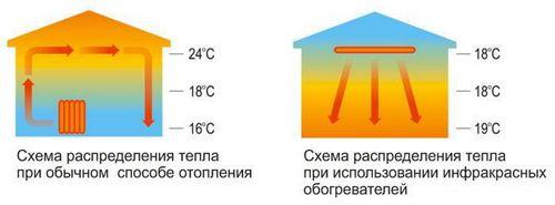 Отопление ПЛЭН: фото, технические характеристики, монтаж